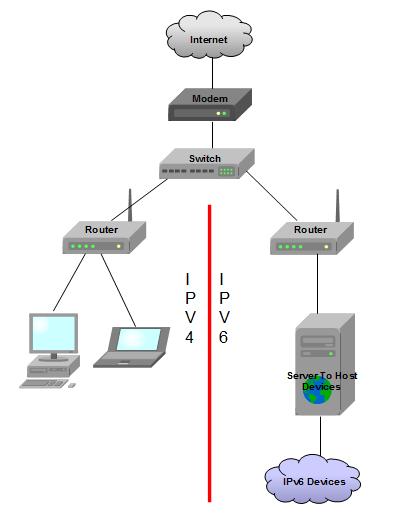 Developing my own modem